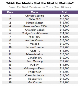 which cars cost the most to mantain
